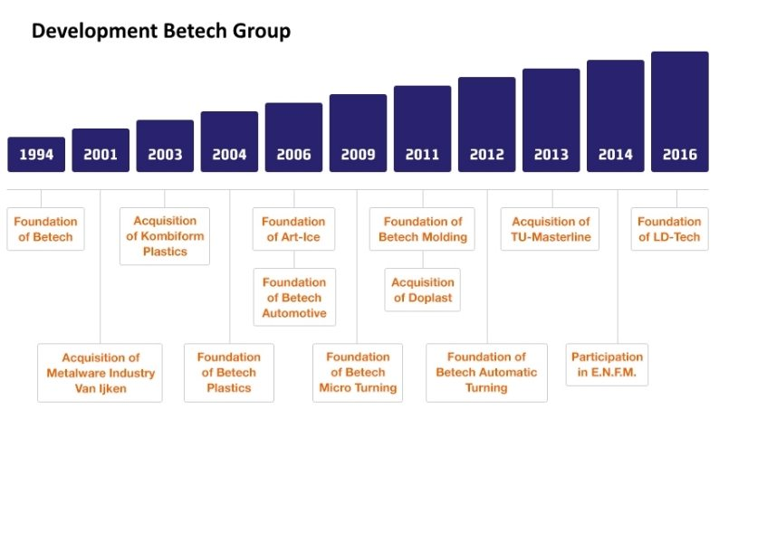 Development Betech Group